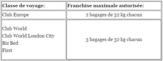 Franchise bagages british airways