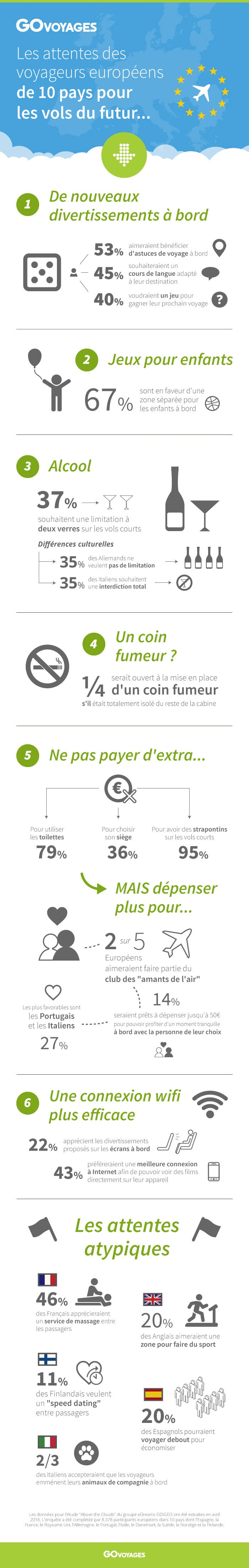 infographie GO future of travel